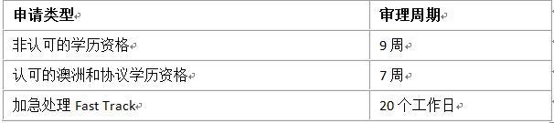 EA职业评估审理周期.jpg